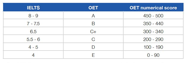 OET and IELTS