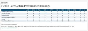 Heathcare system performance rankings