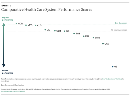 Comparative Health Care System Performance Scores