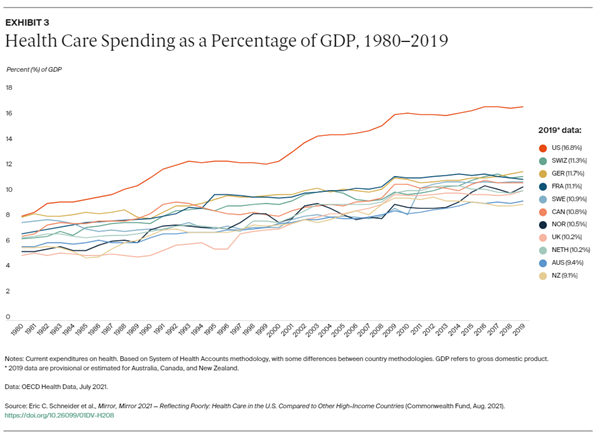 Health Care Spending as a Percentage of GDP